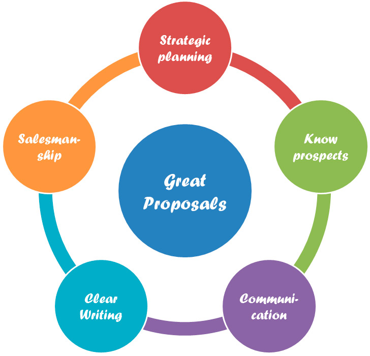 Five Skills for Creating Great Proposals Circle