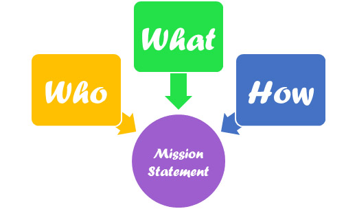 Mission Statement: how, what, who