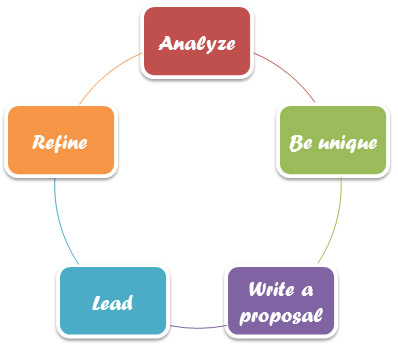 Business Proposal as a Process Cycle