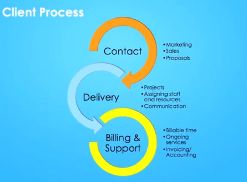 3 Stages of Client Lifecycle