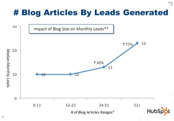 Content marketing for blogs