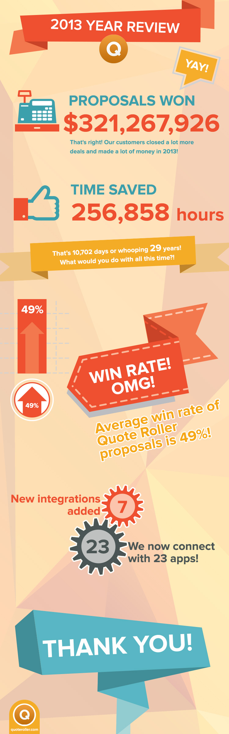 2013 Quote Roller infographic