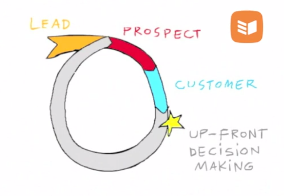 OnePageCRM Decision-making cycle